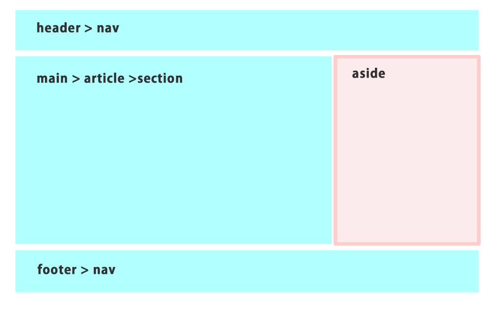 Html5の基本的な構造